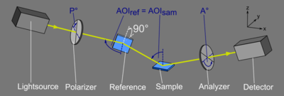 athway of light of a Referenced Spectroscopic Ellipsometer