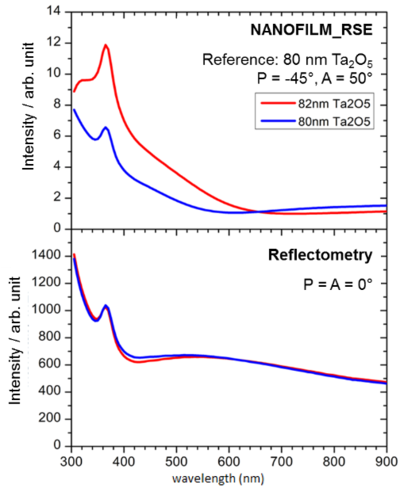 Comparison: Referenced Spectroscopic Ellipsometry and Reflectometry